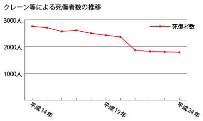 クレーン等による死傷者数の推移